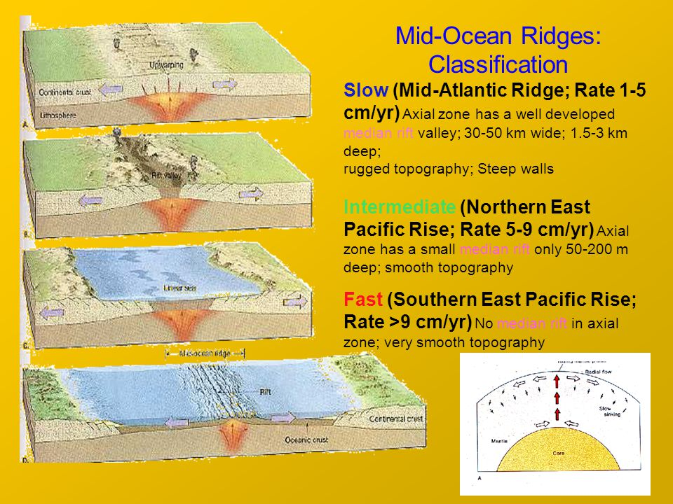 Mid-Ocean Ridges: Classification