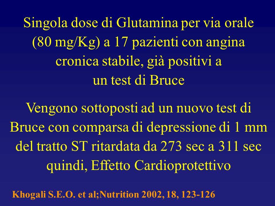Singola dose di Glutamina per via orale (80 mg/Kg) a 17 pazienti con angina cronica stabile, già positivi a un test di Bruce