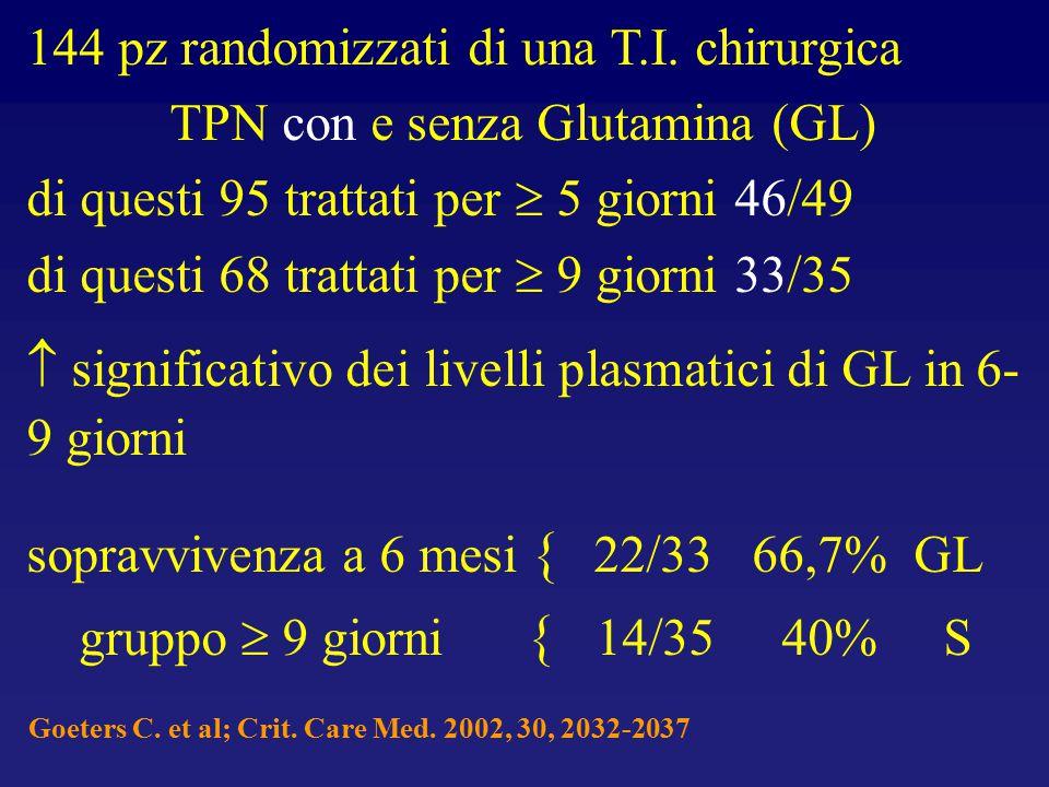TPN con e senza Glutamina (GL)