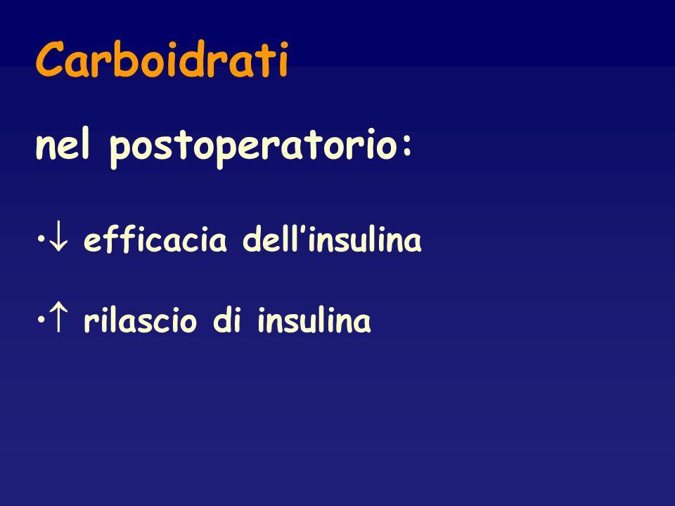 Carboidrati nel postoperatorio:  efficacia dell'insulina