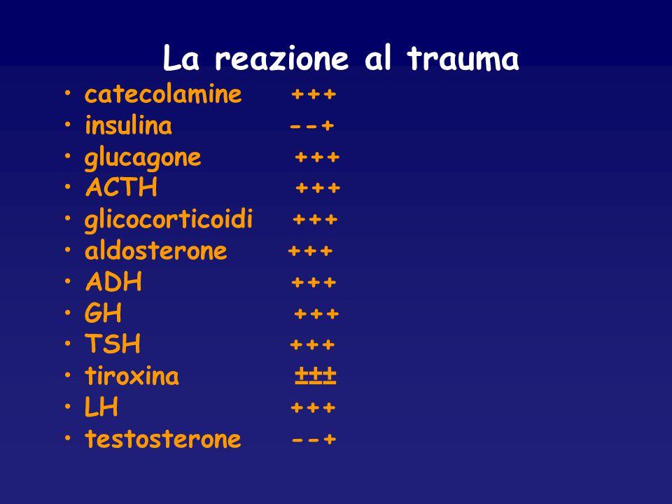 La reazione al trauma catecolamine +++ insulina --+ glucagone +++