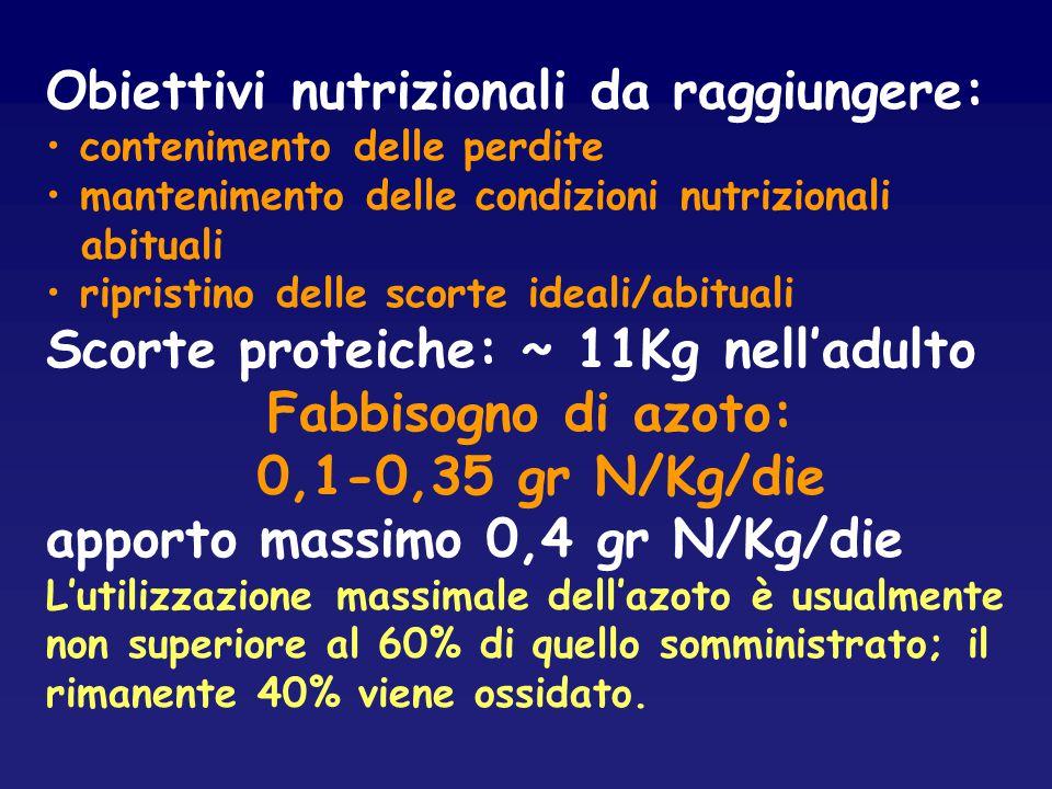 Fabbisogno di azoto: 0,1-0,35 gr N/Kg/die