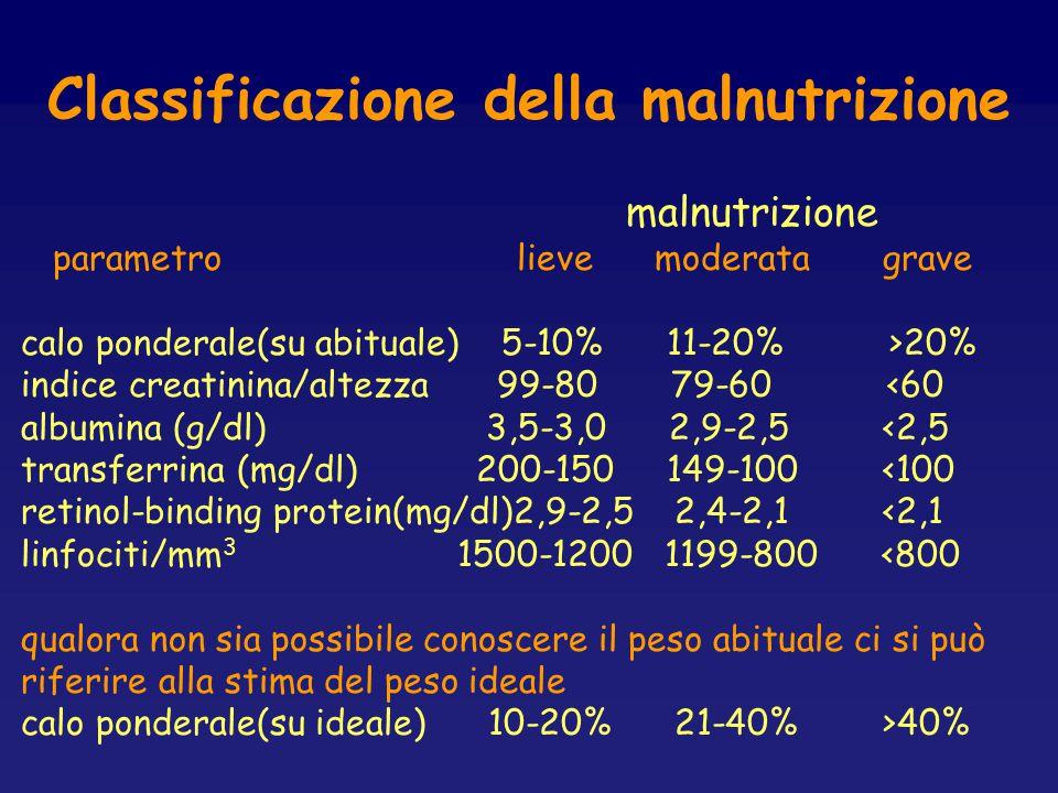 Classificazione della malnutrizione