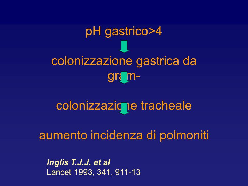 colonizzazione gastrica da gram-