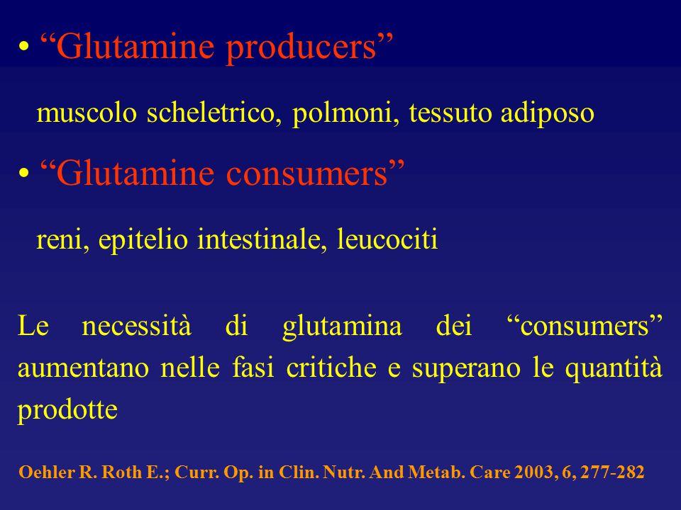 Glutamine producers muscolo scheletrico, polmoni, tessuto adiposo