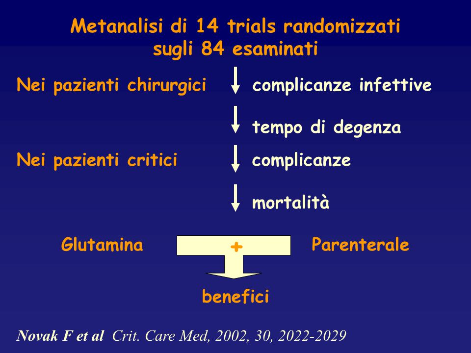Metanalisi di 14 trials randomizzati Glutamina Parenterale