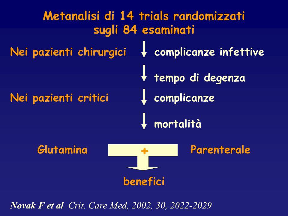 Metanalisi di 14 trials randomizzati Glutamina Parenterale