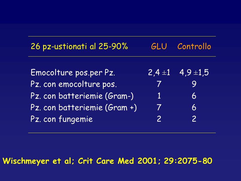 26 pz-ustionati al 25-90% GLU. Controllo. Emocolture pos.per Pz. Pz. con emocolture pos. Pz. con batteriemie (Gram-)