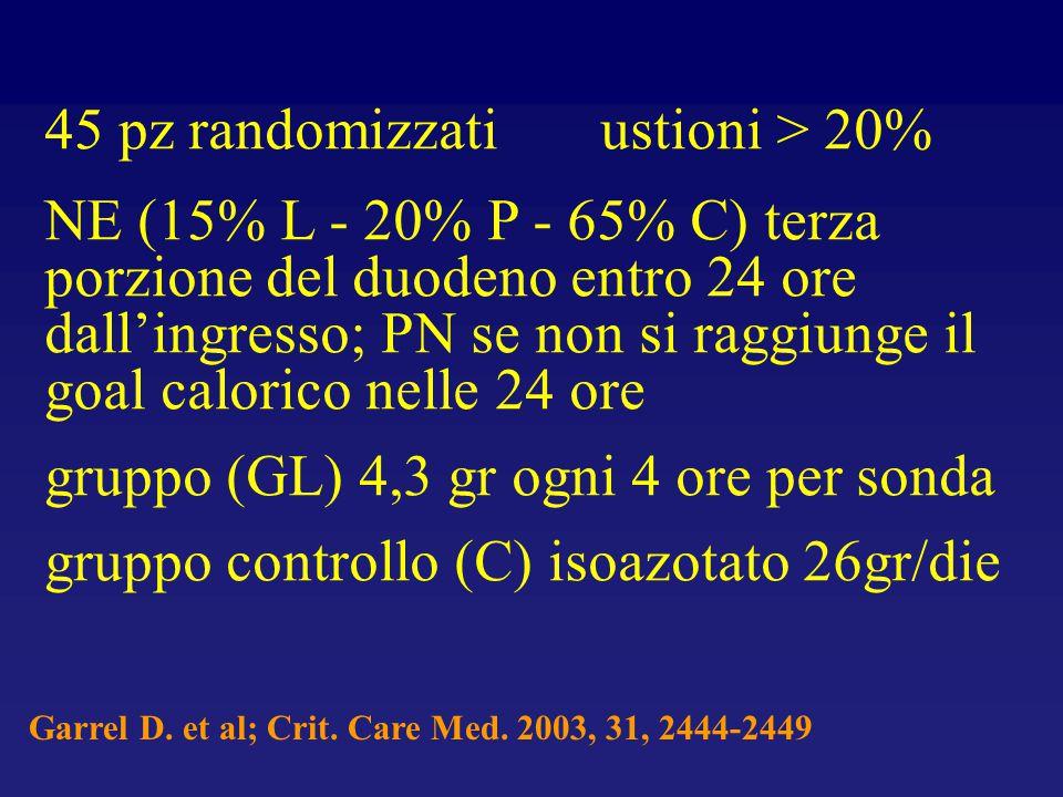 45 pz randomizzati ustioni > 20%