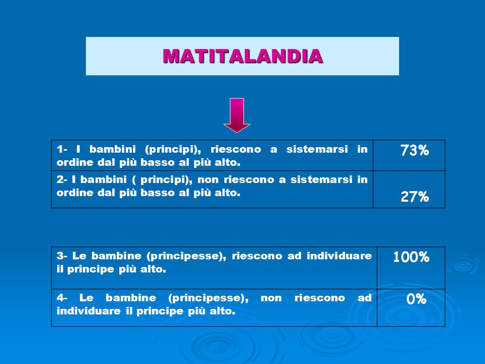 MATITALANDIA 1- I bambini (principi), riescono a sistemarsi in ordine dal più basso al più alto. 73%
