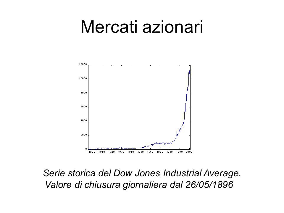 Serie storica del Dow Jones Industrial Average.
