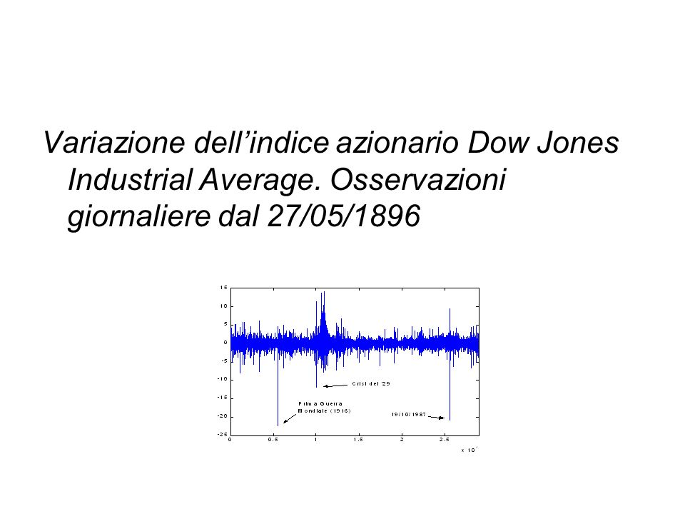 Variazione dell'indice azionario Dow Jones Industrial Average