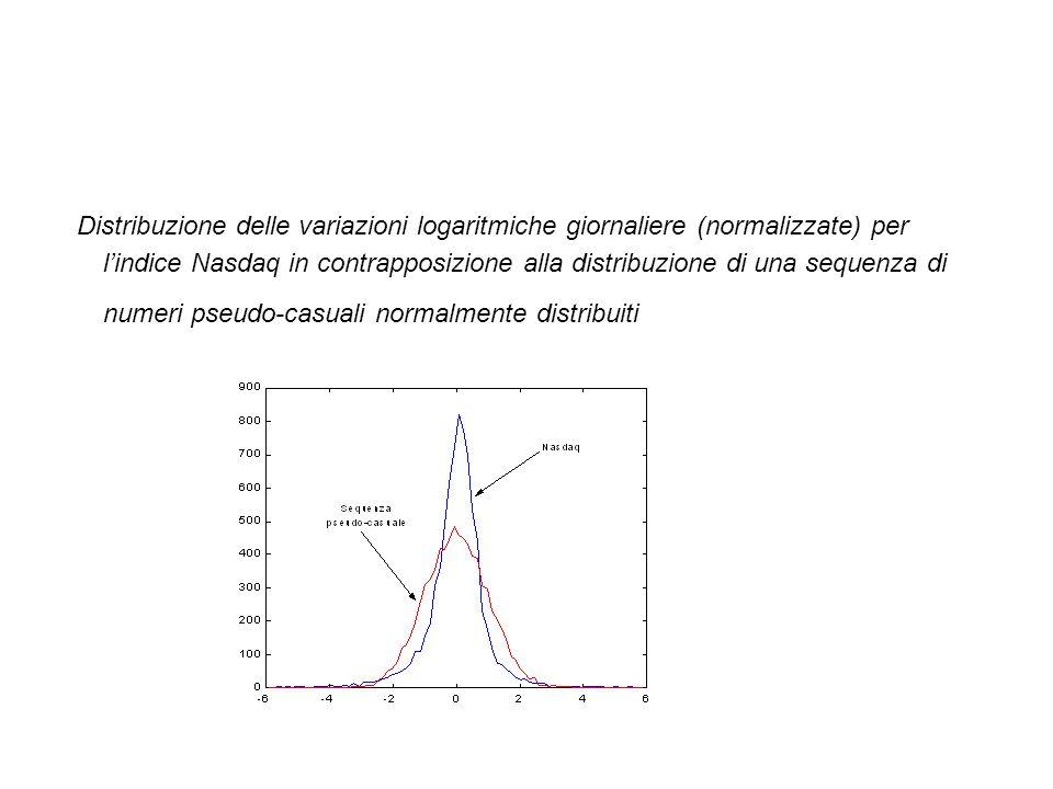Distribuzione delle variazioni logaritmiche giornaliere (normalizzate) per l'indice Nasdaq in contrapposizione alla distribuzione di una sequenza di numeri pseudo-casuali normalmente distribuiti