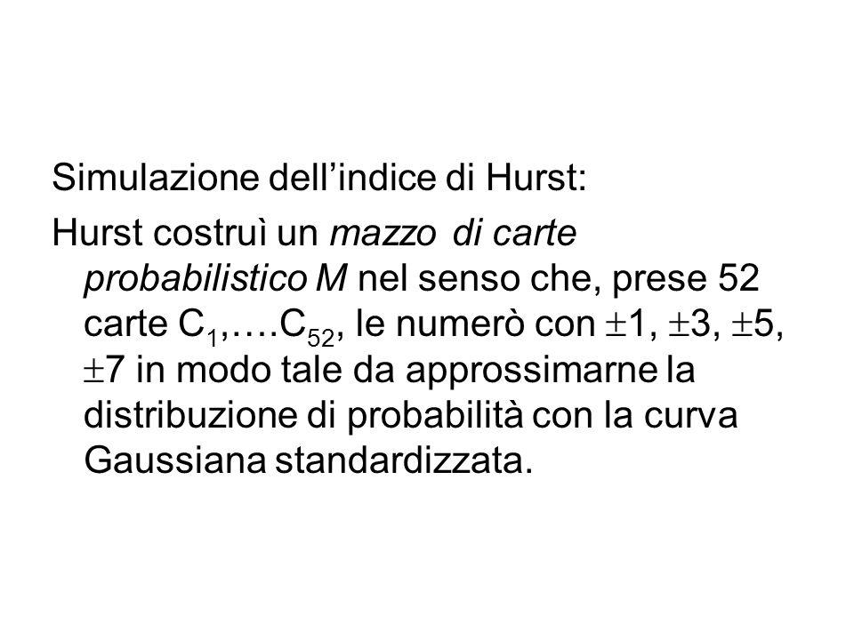Simulazione dell'indice di Hurst: