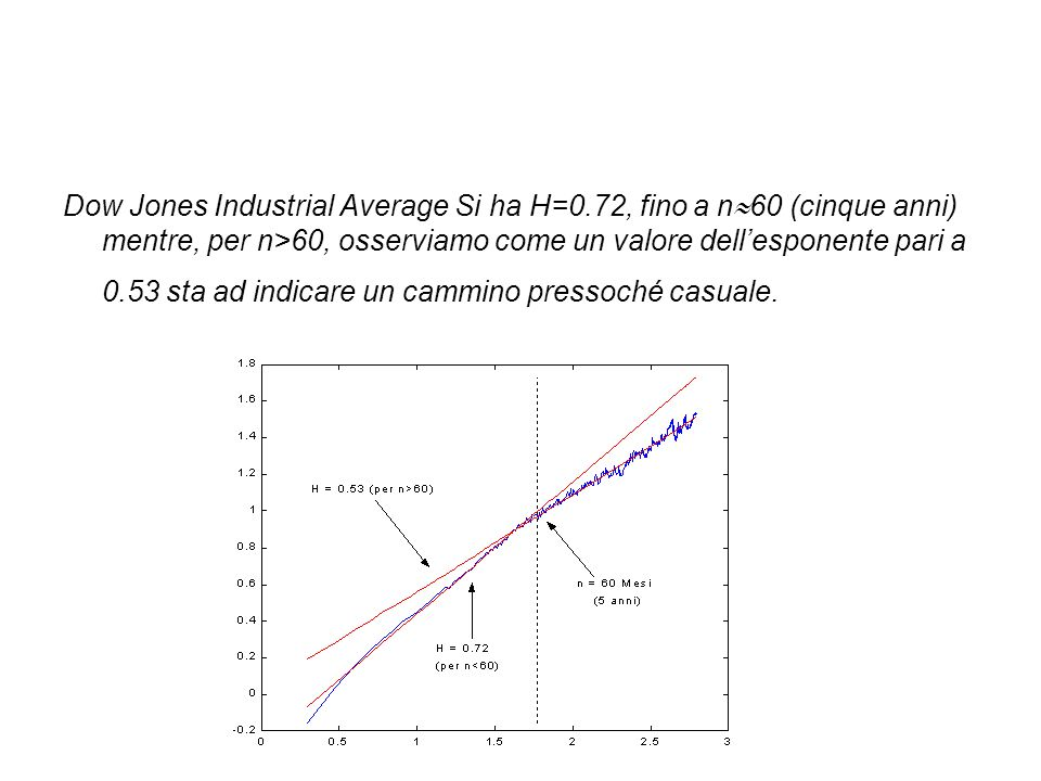 Dow Jones Industrial Average Si ha H=0
