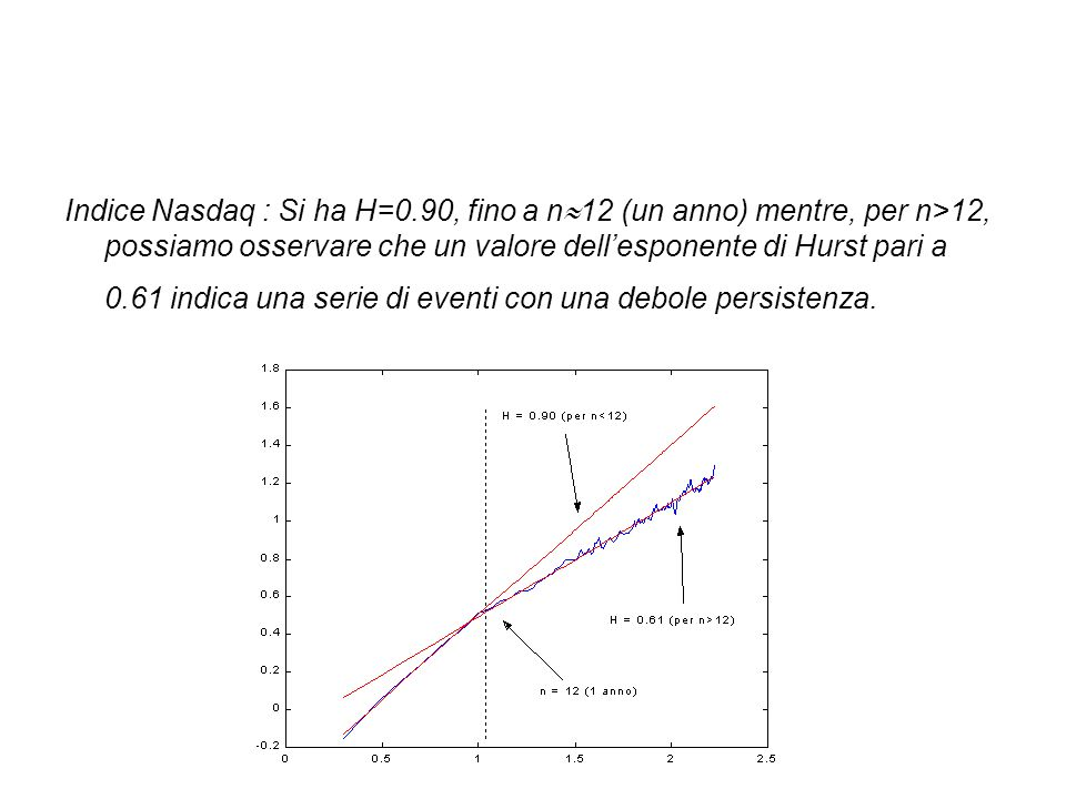 Indice Nasdaq : Si ha H=0.90, fino a n12 (un anno) mentre, per n>12, possiamo osservare che un valore dell'esponente di Hurst pari a 0.61 indica una serie di eventi con una debole persistenza.