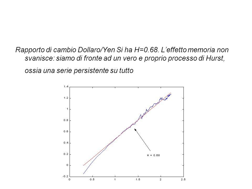 Rapporto di cambio Dollaro/Yen Si ha H=0. 68