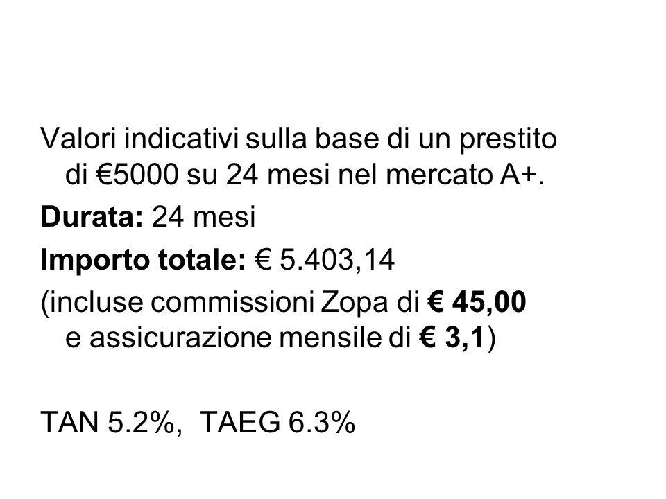 Valori indicativi sulla base di un prestito di €5000 su 24 mesi nel mercato A+.