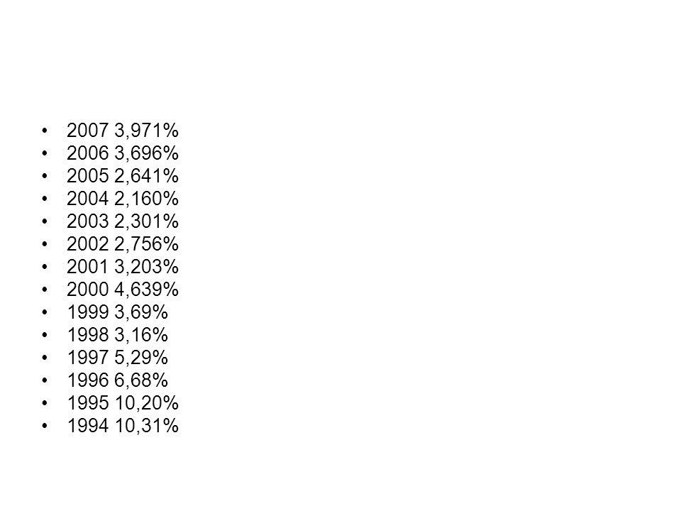 2007 3,971% 2006 3,696% 2005 2,641% 2004 2,160% 2003 2,301% 2002 2,756% 2001 3,203% 2000 4,639%