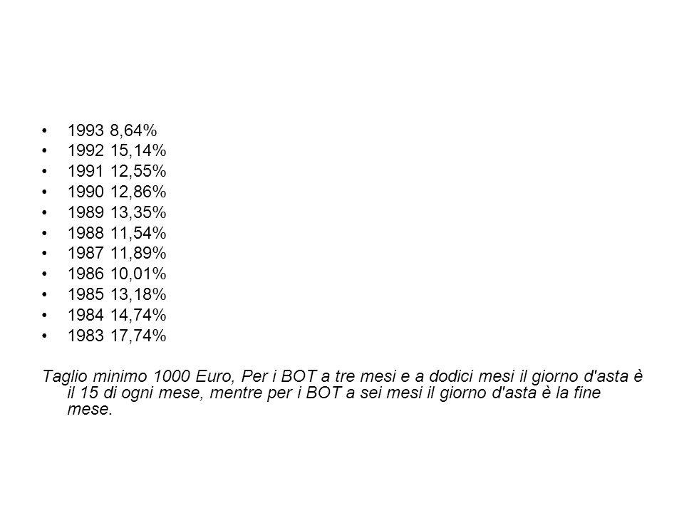 1993 8,64% 1992 15,14% 1991 12,55% 1990 12,86% 1989 13,35% 1988 11,54% 1987 11,89% 1986 10,01%