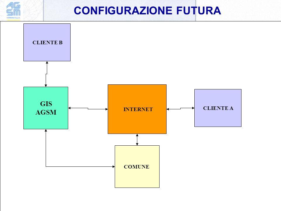 CONFIGURAZIONE FUTURA