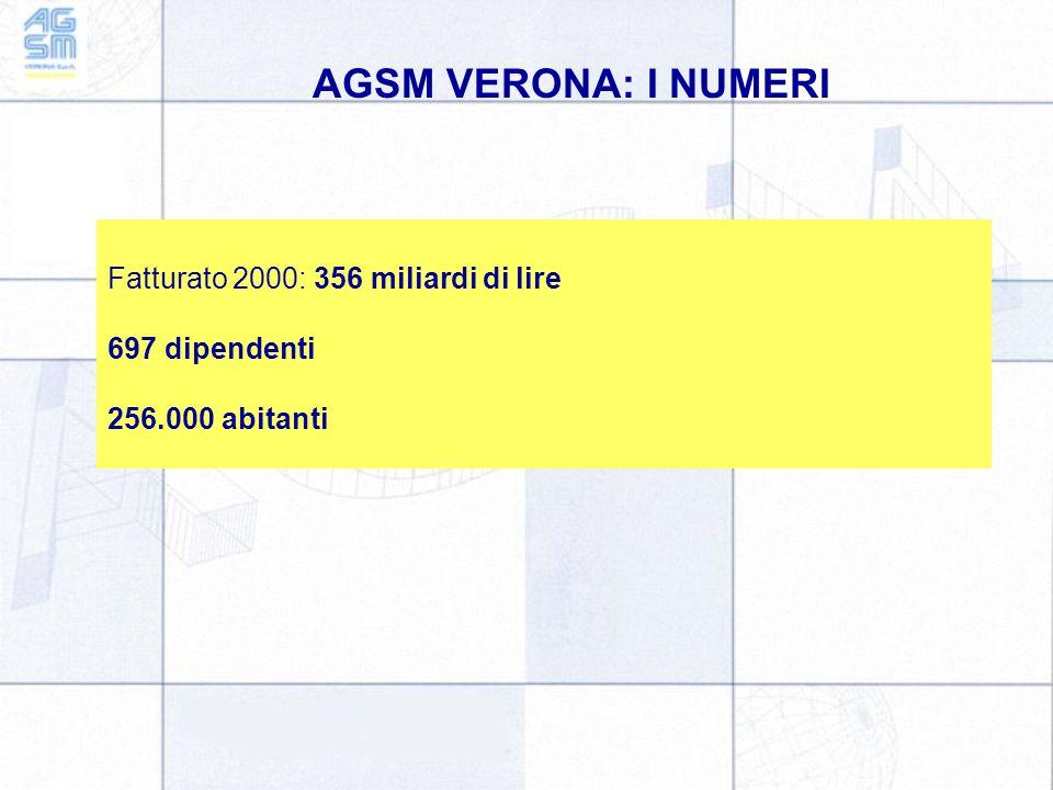 AGSM VERONA: I NUMERI Fatturato 2000: 356 miliardi di lire