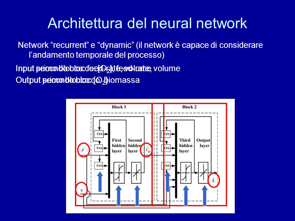 Architettura del neural network
