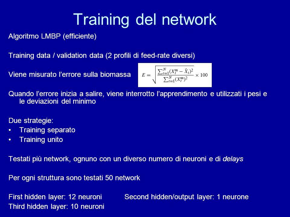 Training del network Algoritmo LMBP (efficiente)