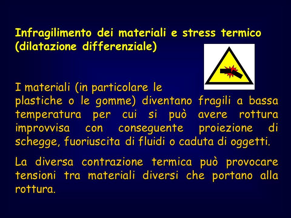 Infragilimento dei materiali e stress termico (dilatazione differenziale)