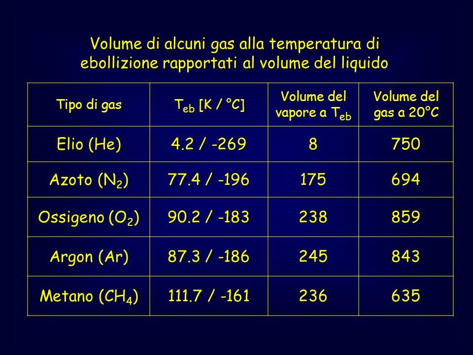 Volume di alcuni gas alla temperatura di ebollizione rapportati al volume del liquido