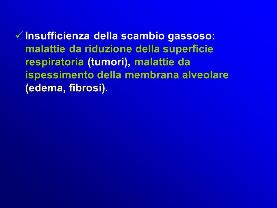 Insufficienza della scambio gassoso: malattie da riduzione della superficie respiratoria (tumori), malattie da ispessimento della membrana alveolare (edema, fibrosi).