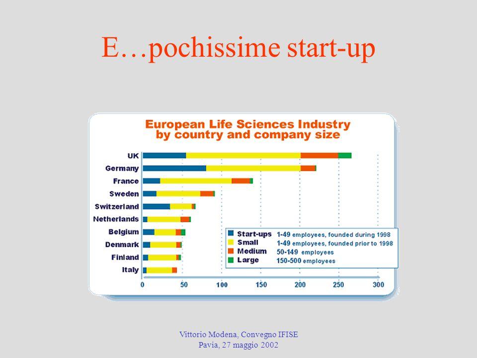 E…pochissime start-up