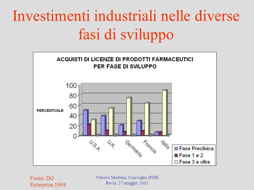 Investimenti industriali nelle diverse fasi di sviluppo