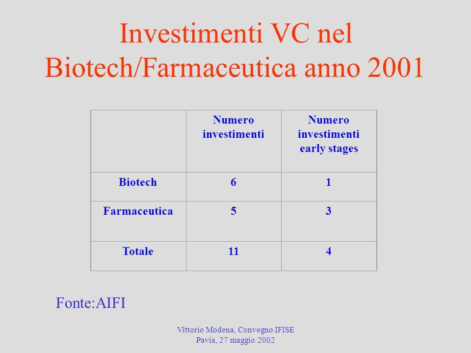 Investimenti VC nel Biotech/Farmaceutica anno 2001