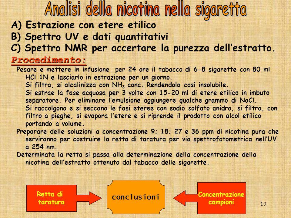 Analisi della nicotina nella sigaretta