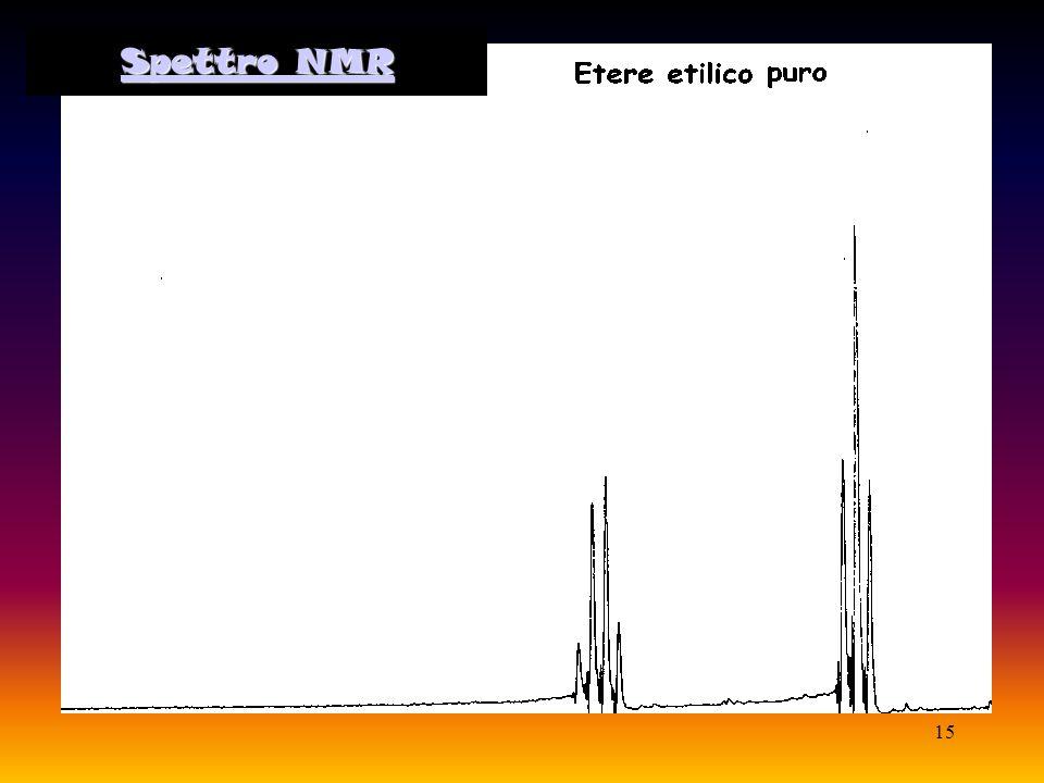 Spettro NMR