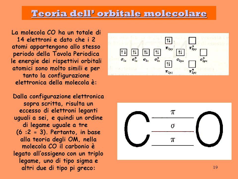 Teoria dell' orbitale molecolare
