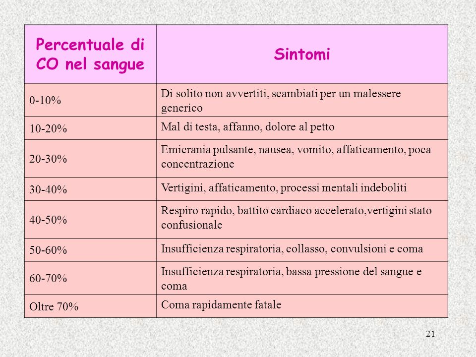 Percentuale di CO nel sangue