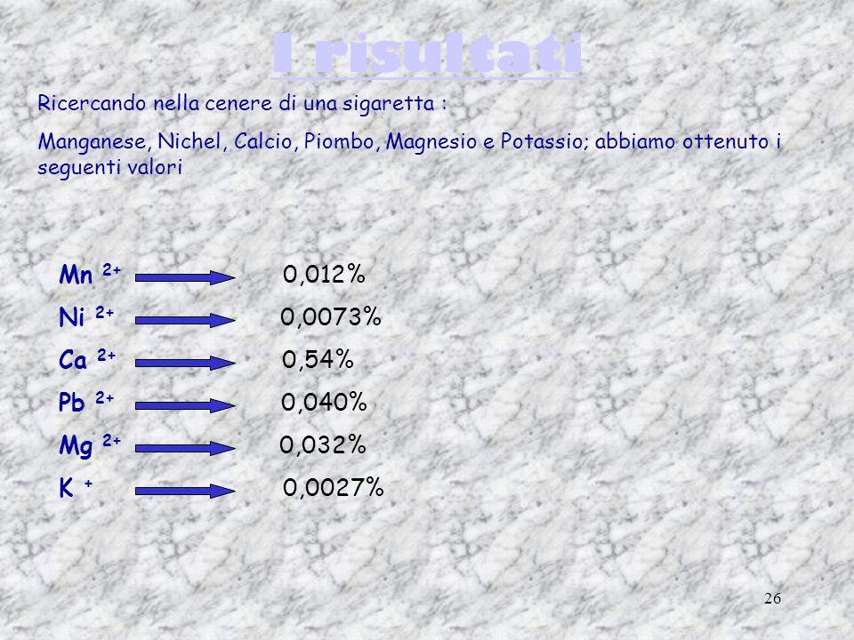I risultati Mn 2+ 0,012% Ni 2+ 0,0073% Ca 2+ 0,54% Pb 2+ 0,040%