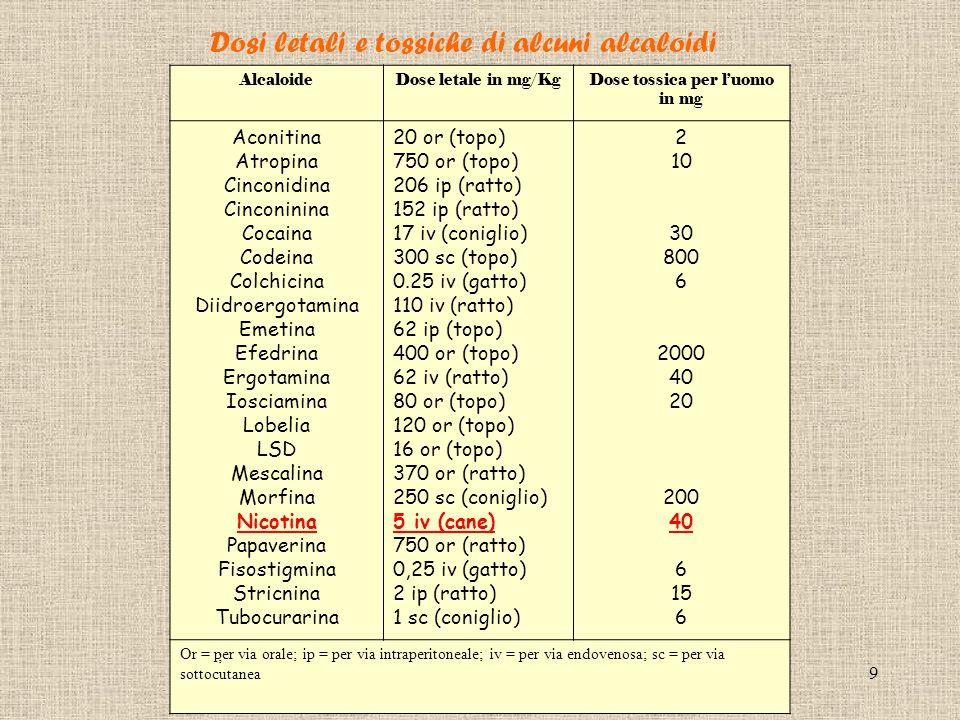 Dose tossica per l'uomo in mg