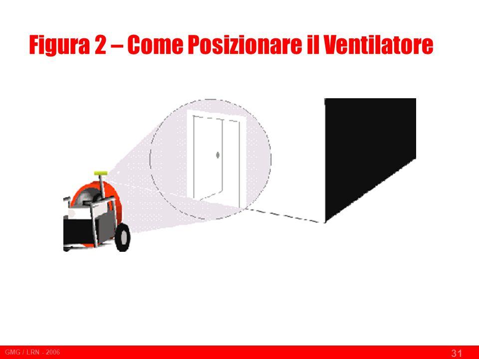 Figura 2 – Come Posizionare il Ventilatore