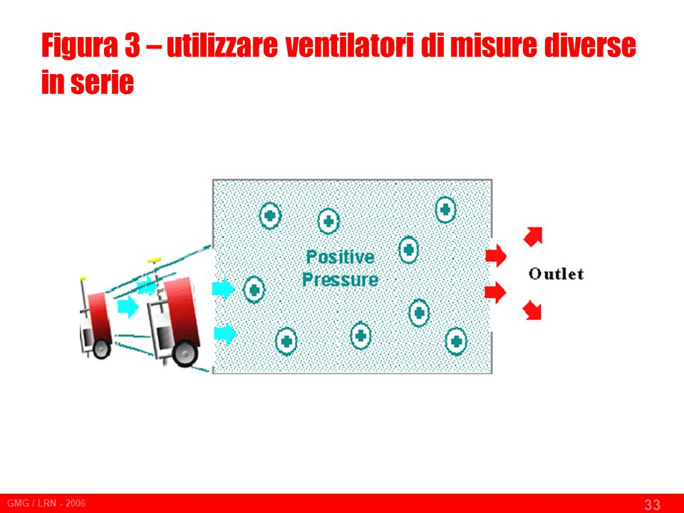 Figura 3 – utilizzare ventilatori di misure diverse in serie