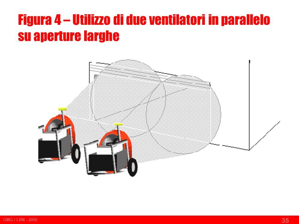 Figura 4 – Utilizzo di due ventilatori in parallelo su aperture larghe