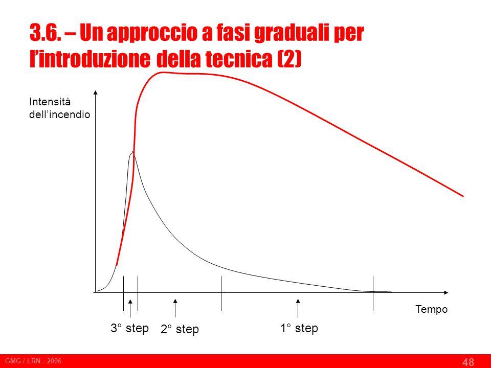 3.6. – Un approccio a fasi graduali per l'introduzione della tecnica (2)