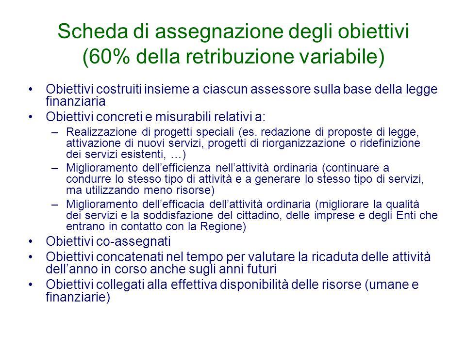 Scheda di assegnazione degli obiettivi (60% della retribuzione variabile)
