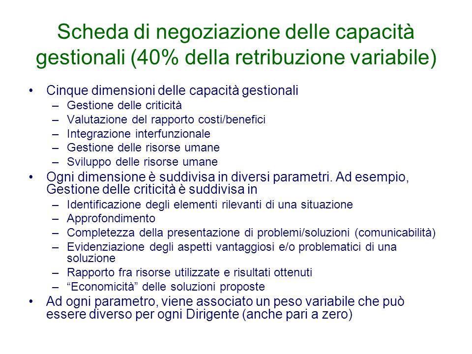 Scheda di negoziazione delle capacità gestionali (40% della retribuzione variabile)