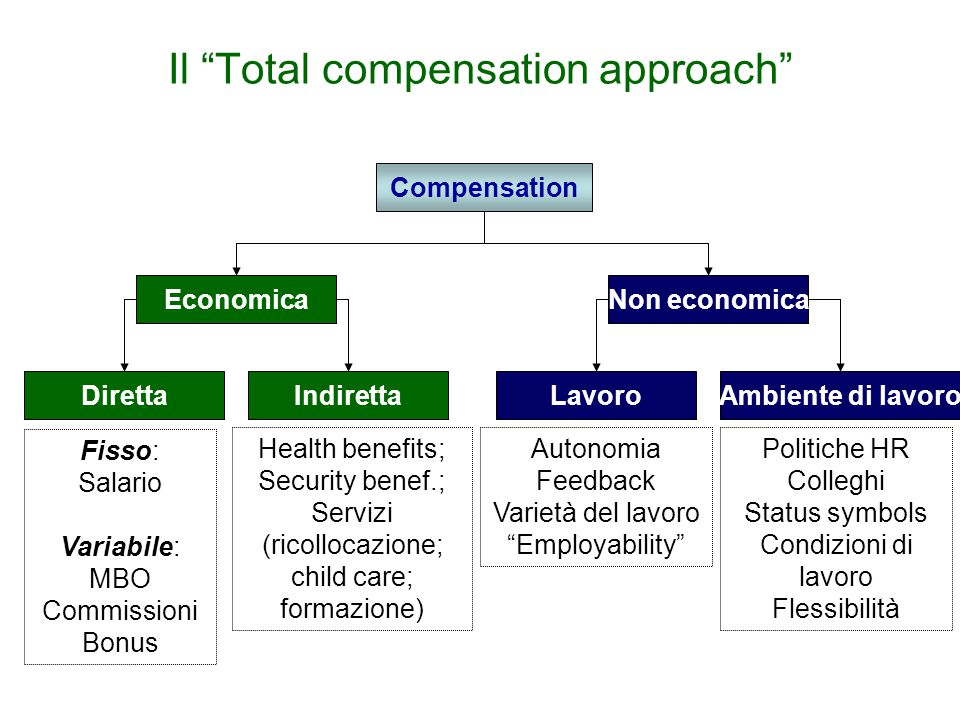 Il Total compensation approach