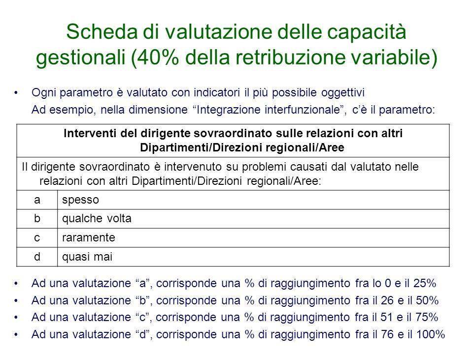 Scheda di valutazione delle capacità gestionali (40% della retribuzione variabile)