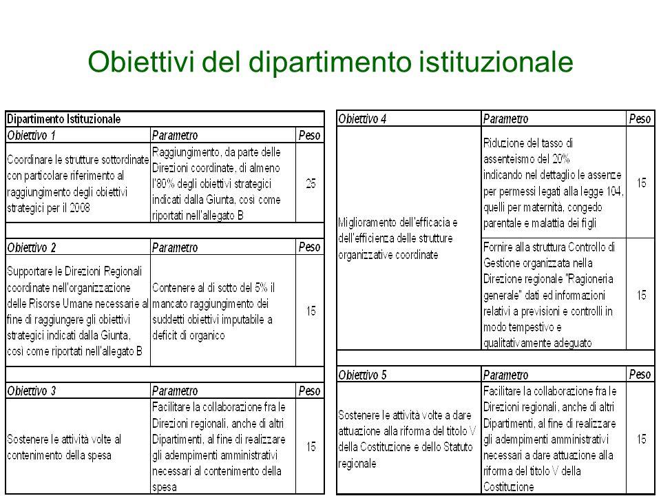 Obiettivi del dipartimento istituzionale