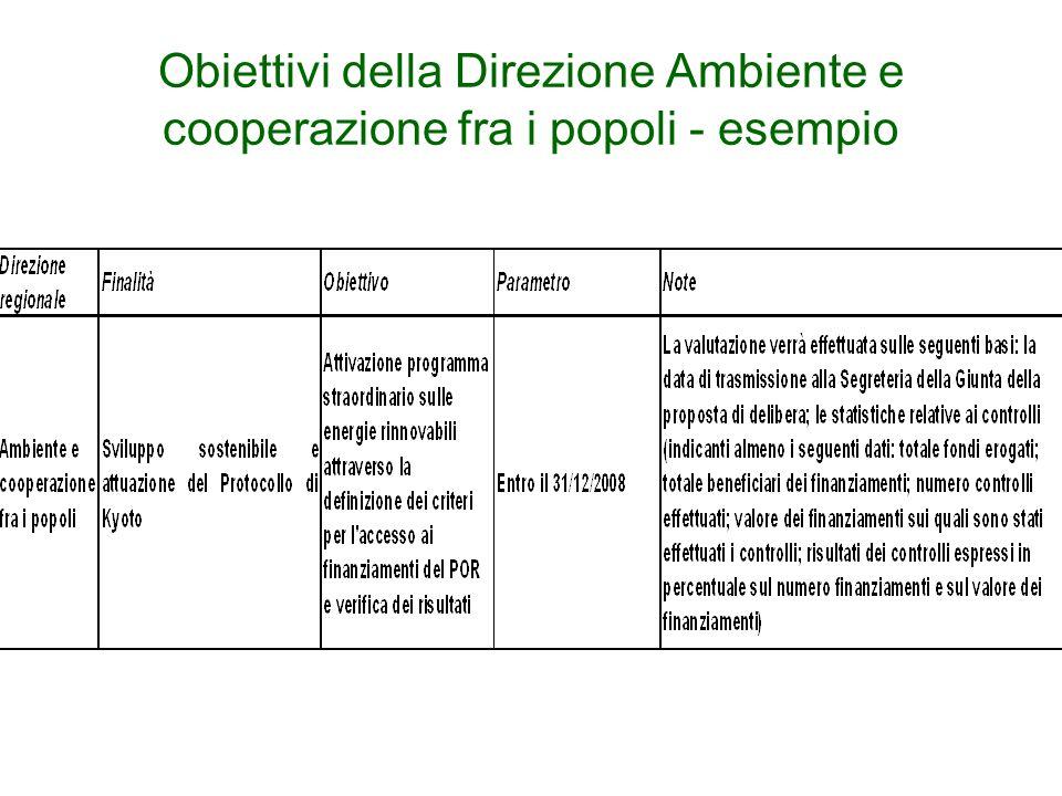 Obiettivi della Direzione Ambiente e cooperazione fra i popoli - esempio